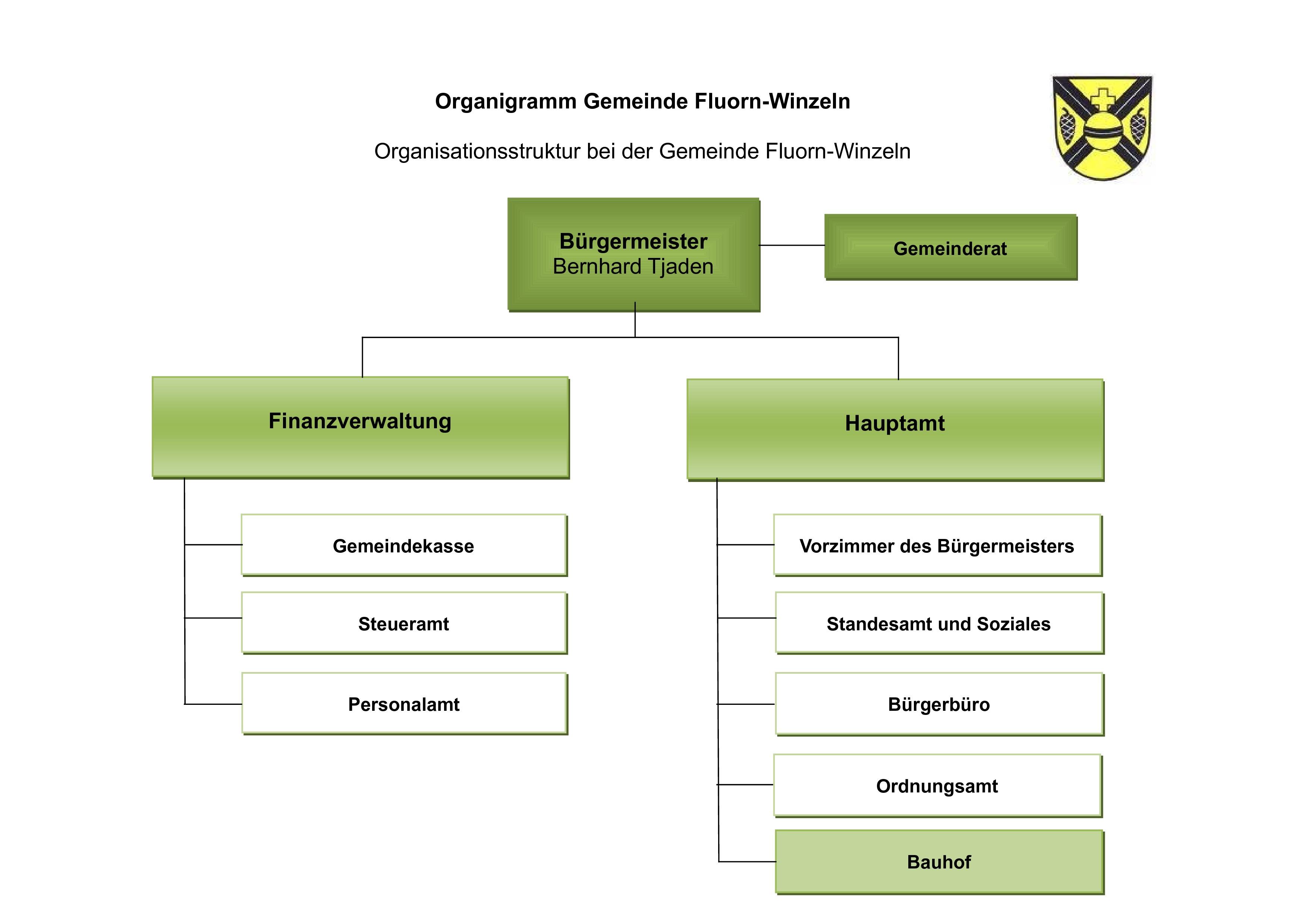 Organigramm der Gemeindeverwaltung